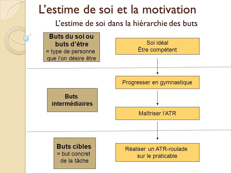 Lestime de soi et la motivation Lestime de soi dans la hiérarchie des buts Soi idéal Être compétent Progresser en gymnastique Buts du soi ou buts dêtr