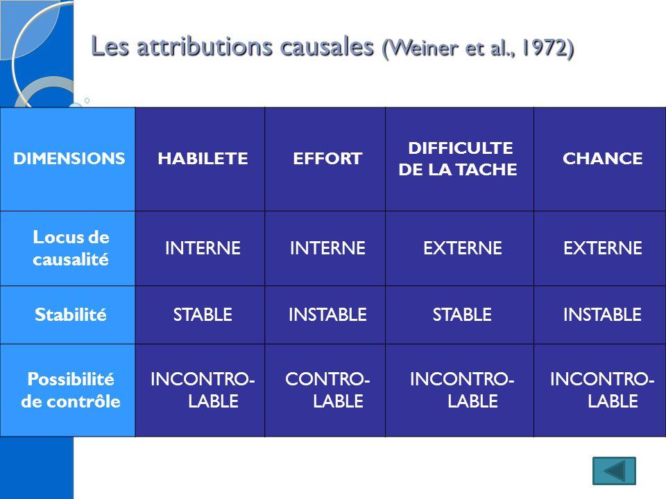 Les attributions causales (Weiner et al., 1972) DIMENSIONS HABILETEEFFORT DIFFICULTE DE LA TACHE CHANCE Locus de causalité INTERNE EXTERNE StabilitéST