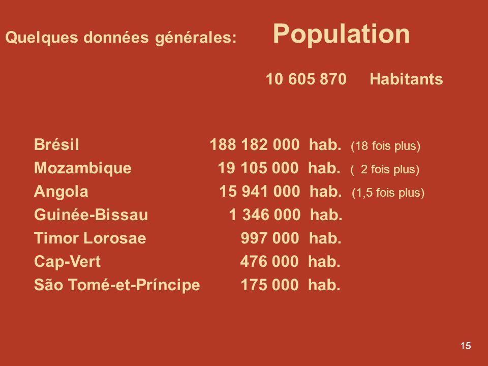 14 Canada 32 730 213 hab. (3 fois plus) Québec 7 669 100 hab. Etats-Unis 301 000 000 hab. (30 fois plus) France 64 102 000 hab. (6 fois plus) Pays-Bas