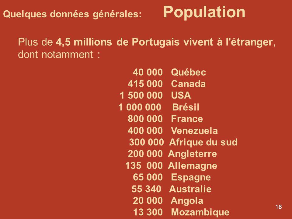 15 Brésil 188 182 000 hab. (18 fois plus) Mozambique 19 105 000 hab. ( 2 fois plus) Angola 15 941 000 hab. (1,5 fois plus) Guinée-Bissau 1 346 000 hab