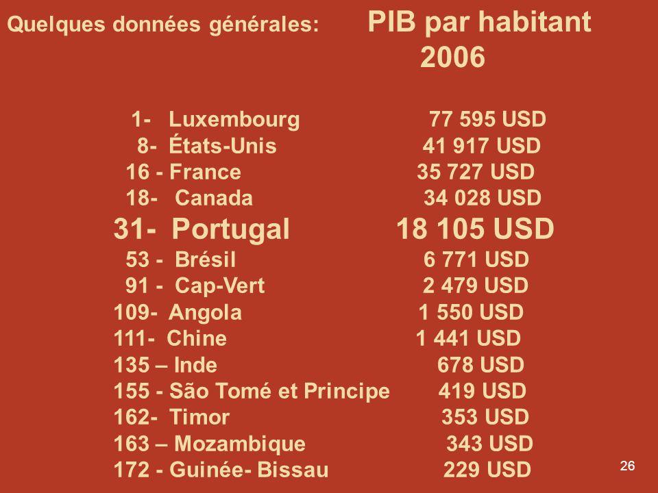 25 Quelques données générales: Économie Le Portugal est le 7ème producteur de vin au monde et le premier exportateur mondial de liège.