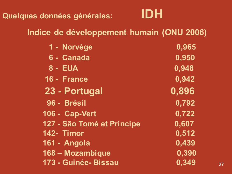26 1- Luxembourg 77 595 USD 8- États-Unis 41 917 USD 16 - France 35 727 USD 18- Canada 34 028 USD 31- Portugal 18 105 USD 53 - Brésil 6 771 USD 91 - C