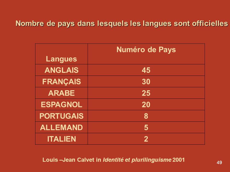 48 Plus de 200 millions de parlants Langue portugaise Langue officielle de huit pays: Angola Brésil Cap-Vert Guinée-Bissau Mozambique Portugal São Tom