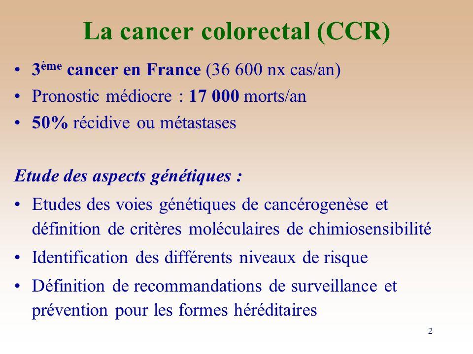 Reconnaître et identifier HNPCC Critères dAmsterdam : –3 CCR (1 parent au 1er degré des 2 autres) –2 générations successives –1 CCR avant 45 ans –Pas de polypose.