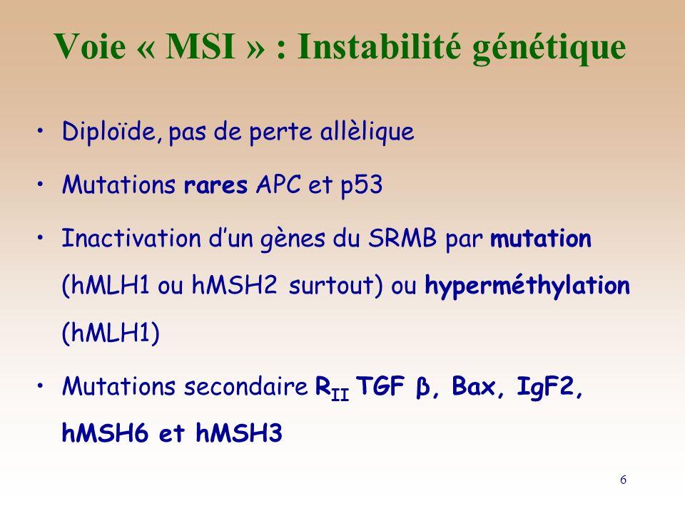 7 Voie MSI et Chimiothérapie Meilleure survie des malades MSI après TTT adjuvant par 5FU Gryfe, N Engl J Med 2000 Elsaleh, Lancet 2000 Meilleure sensibilité des patients métastatiques MSI à lIrinotecan (en 2 et 3 ème ligne) –RO MSI vs MSS : 75 vs 8% Fallik D, GCB Ne concerne que les malades avec mutation du R II -TGFβ Survie à 5 ans : –MSI vs MSS : 69 vs 50% –Mais MSI+R II -TGFβ muté vs MSI+R II -TGFβ wt : 79 vs 40% Watanabe, N Engl J Med 2001