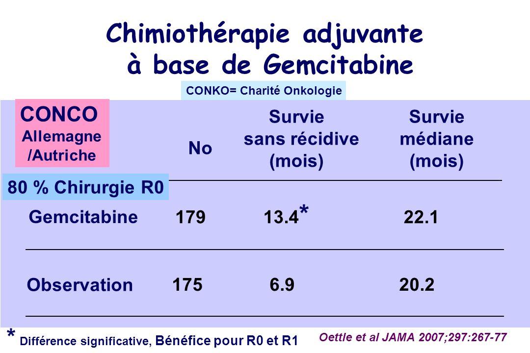 No Gemcitabine Observation 179 175 Oettle et al JAMA 2007;297:267-77 Survie médiane (mois) 22.1 20.2 Survie sans récidive (mois) * Différence significative, Bénéfice pour R0 et R1 6.9 13.4 * Chimiothérapie adjuvante à base de Gemcitabine CONCO Allemagne /Autriche 80 % Chirurgie R0 CONKO= Charité Onkologie