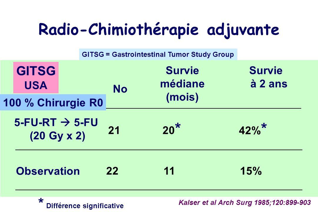 No 5-FU-RT 5-FU (20 Gy x 2) Observation 21 22 Kalser et al Arch Surg 1985;120:899-903 Survie médiane (mois) 42% * 15% Survie à 2 ans * Différence significative 11 20 * Radio-Chimiothérapie adjuvante GITSG USA GITSG = Gastrointestinal Tumor Study Group 100 % Chirurgie R0