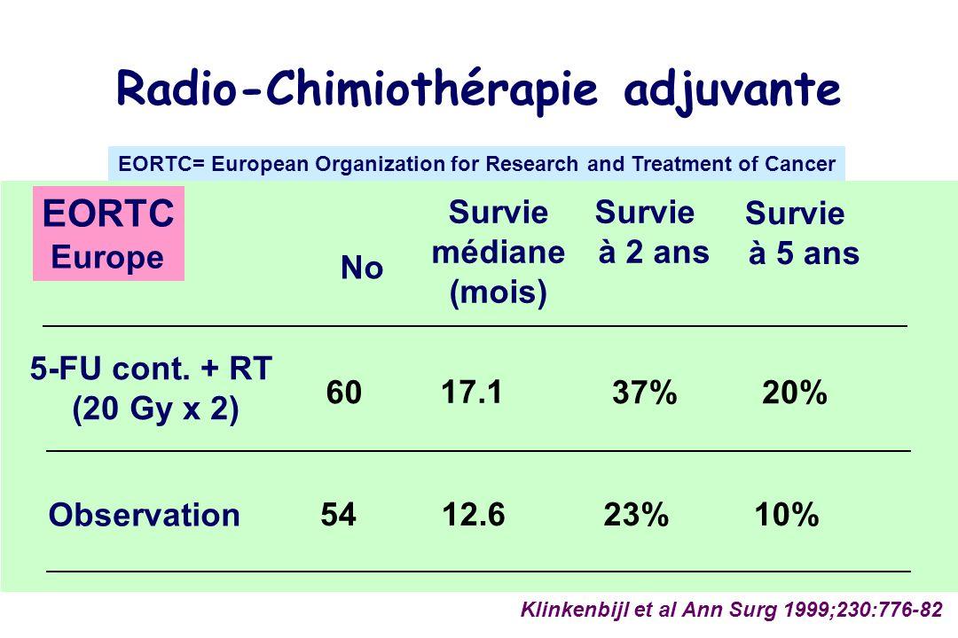 No 5-FU cont. + RT (20 Gy x 2) Observation 60 54 Klinkenbijl et al Ann Surg 1999;230:776-82 Survie médiane (mois) 37% 23% Survie à 2 ans 12.6 17.1 Rad