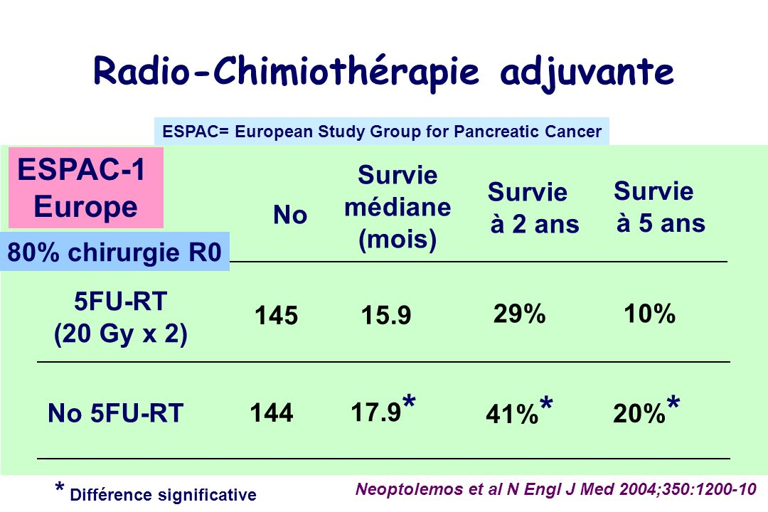 No 5FU-RT (20 Gy x 2) No 5FU-RT 145 144 Neoptolemos et al N Engl J Med 2004;350:1200-10 Survie médiane (mois) 15.9 17.9 * Survie à 2 ans * Différence significative 41% * 29% Survie à 5 ans 10% 20% * Radio-Chimiothérapie adjuvante ESPAC-1 Europe 80% chirurgie R0 ESPAC= European Study Group for Pancreatic Cancer