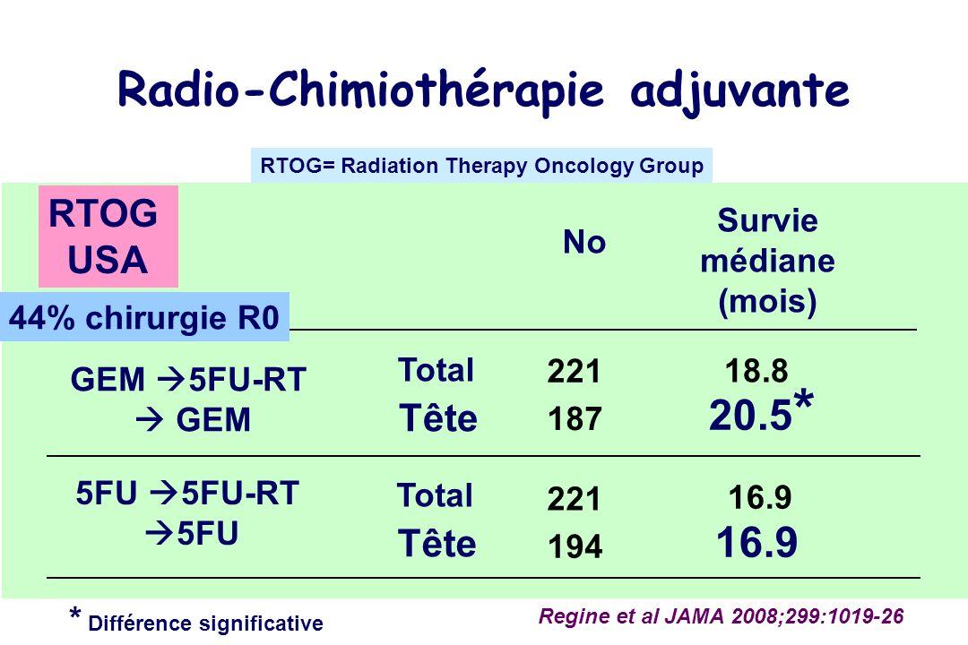 No GEM 5FU-RT GEM Regine et al JAMA 2008;299:1019-26 Survie médiane (mois) * Différence significative Radio-Chimiothérapie adjuvante RTOG USA 44% chirurgie R0 RTOG= Radiation Therapy Oncology Group 5FU 5FU-RT 5FU 187 20.5 * 194 Tête 16.9 221 18.8 221 16.9 Total Tête Total