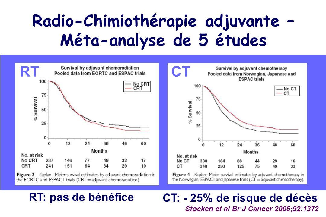 Radio-Chimiothérapie adjuvante – Méta-analyse de 5 études RTCT RT: pas de bénéfice CT: - 25% de risque de décès Stocken et al Br J Cancer 2005;92:1372