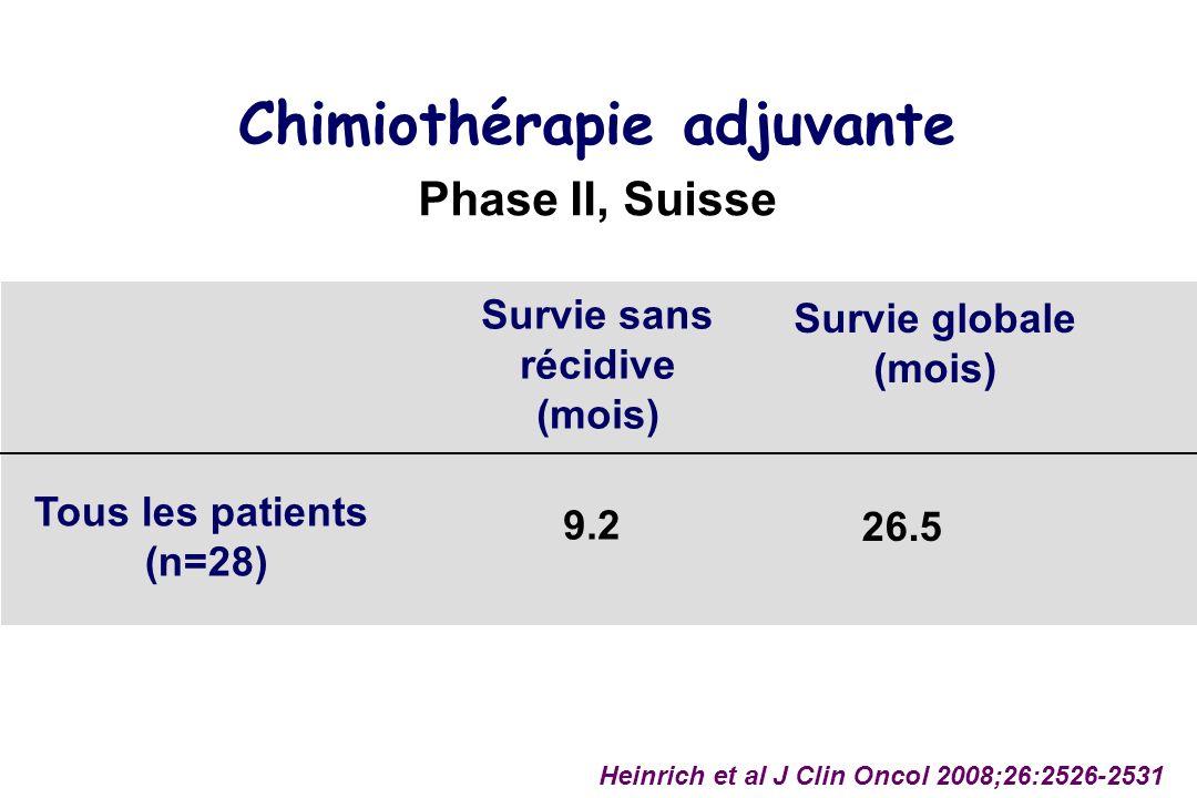 Chimiothérapie adjuvante Tous les patients (n=28) Survie globale (mois) 26.5 Heinrich et al J Clin Oncol 2008;26:2526-2531 Phase II, Suisse Survie sans récidive (mois) 9.2