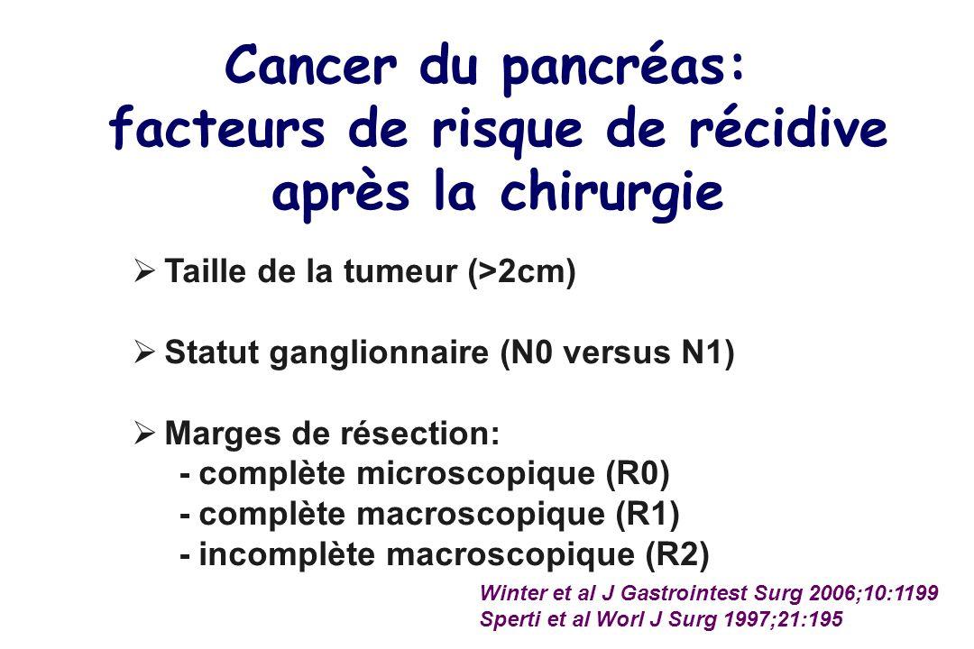 Cancer du pancréas: facteurs de risque de récidive après la chirurgie Taille de la tumeur (>2cm) Statut ganglionnaire (N0 versus N1) Marges de résection: - complète microscopique (R0) - complète macroscopique (R1) - incomplète macroscopique (R2) Winter et al J Gastrointest Surg 2006;10:1199 Sperti et al Worl J Surg 1997;21:195
