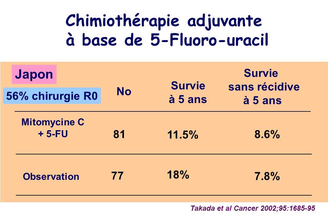 No Mitomycine C + 5-FU Observation 81 77 Takada et al Cancer 2002;95:1685-95 Survie sans récidive à 5 ans 7.8% 8.6% Survie à 5 ans 11.5% 18% Chimiothé