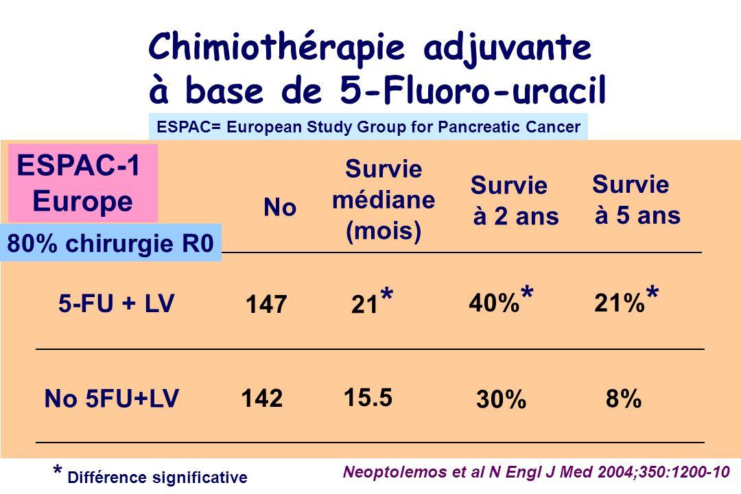 No 5-FU + LV No 5FU+LV 147 142 Neoptolemos et al N Engl J Med 2004;350:1200-10 Survie médiane (mois) 21 * 15.5 Survie à 2 ans * Différence significative 30% 40% * Survie à 5 ans 21% * 8% Chimiothérapie adjuvante à base de 5-Fluoro-uracil ESPAC-1 Europe 80% chirurgie R0 ESPAC= European Study Group for Pancreatic Cancer