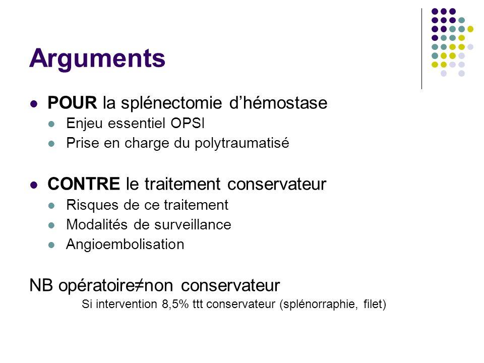 Arguments POUR la splénectomie dhémostase Enjeu essentiel OPSI Prise en charge du polytraumatisé CONTRE le traitement conservateur Risques de ce trait