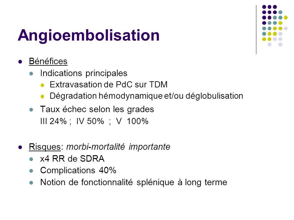 Angioembolisation Bénéfices Indications principales Extravasation de PdC sur TDM Dégradation hémodynamique et/ou déglobulisation Taux échec selon les