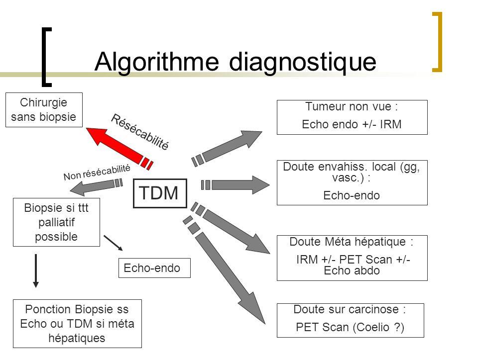 Algorithme diagnostique TDM Non résécabilité Biopsie si ttt palliatif possible Tumeur non vue : Echo endo +/- IRM Doute Méta hépatique : IRM +/- PET S