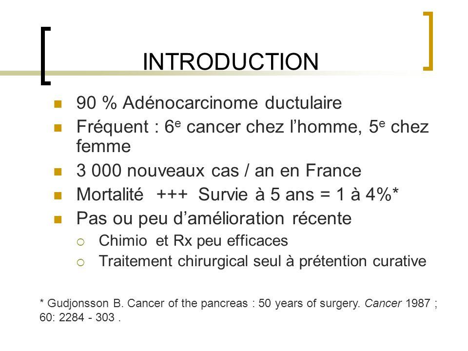 INTRODUCTION 90 % Adénocarcinome ductulaire Fréquent : 6 e cancer chez lhomme, 5 e chez femme 3 000 nouveaux cas / an en France Mortalité +++ Survie à