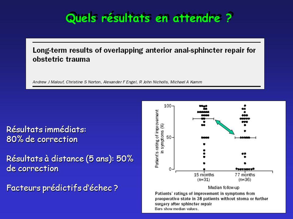Résultats immédiats: 80% de correction Résultats à distance (5 ans): 50% de correction Facteurs prédictifs déchec ? Quels résultats en attendre ?