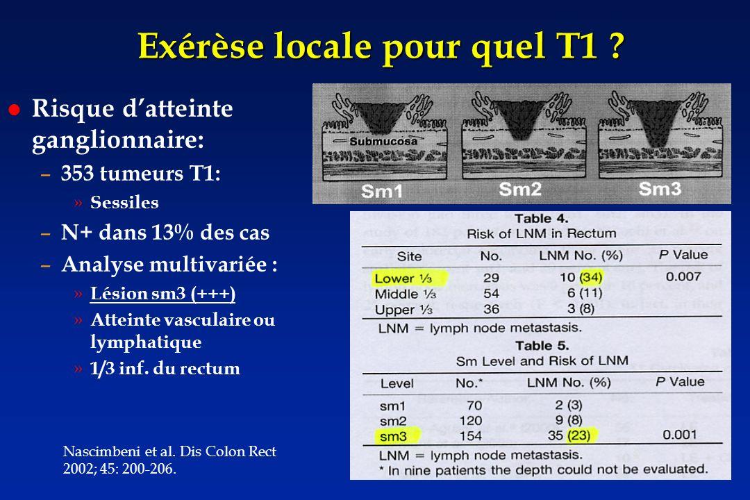 Exérèse locale pour quel T1 ? Risque datteinte ganglionnaire: – 353 tumeurs T1: » Sessiles – N+ dans 13% des cas – Analyse multivariée : » Lésion sm3