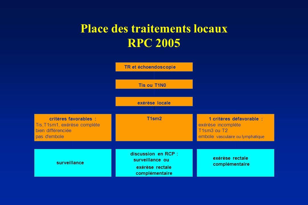 Place des traitements locaux RPC 2005 surveillance critères favorables : Tis,T1sm1, exérèse complète bien différenciée pas d'embole discussion en RCP