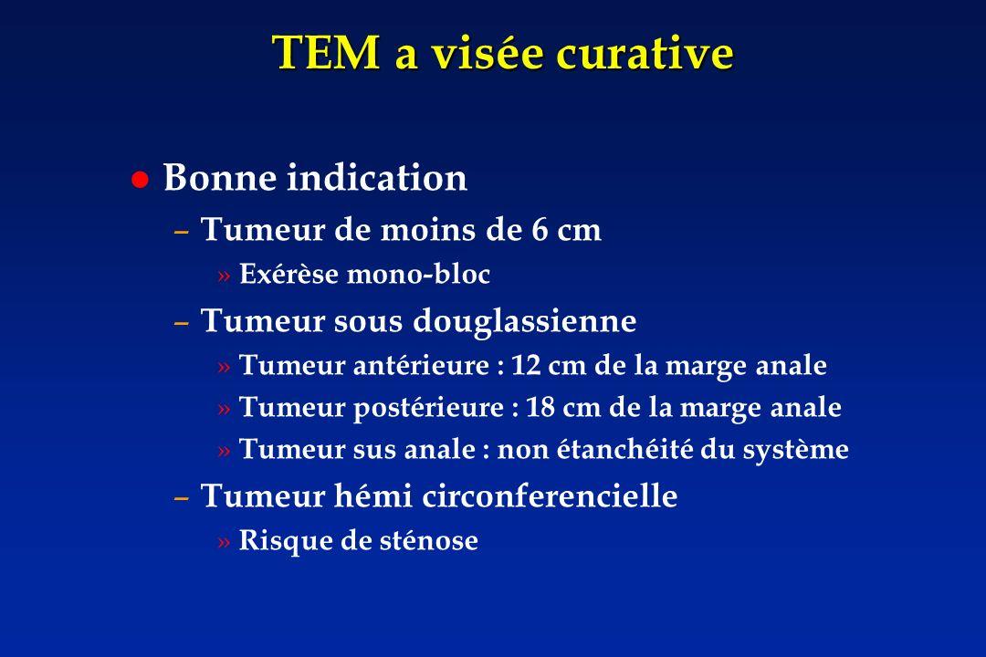 TEM a visée curative Bonne indication – Tumeur de moins de 6 cm » Exérèse mono-bloc – Tumeur sous douglassienne » Tumeur antérieure : 12 cm de la marg