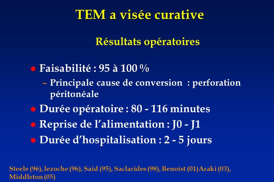 Faisabilité : 95 à 100 % – Principale cause de conversion : perforation péritonéale Durée opératoire : 80 - 116 minutes Reprise de lalimentation : J0