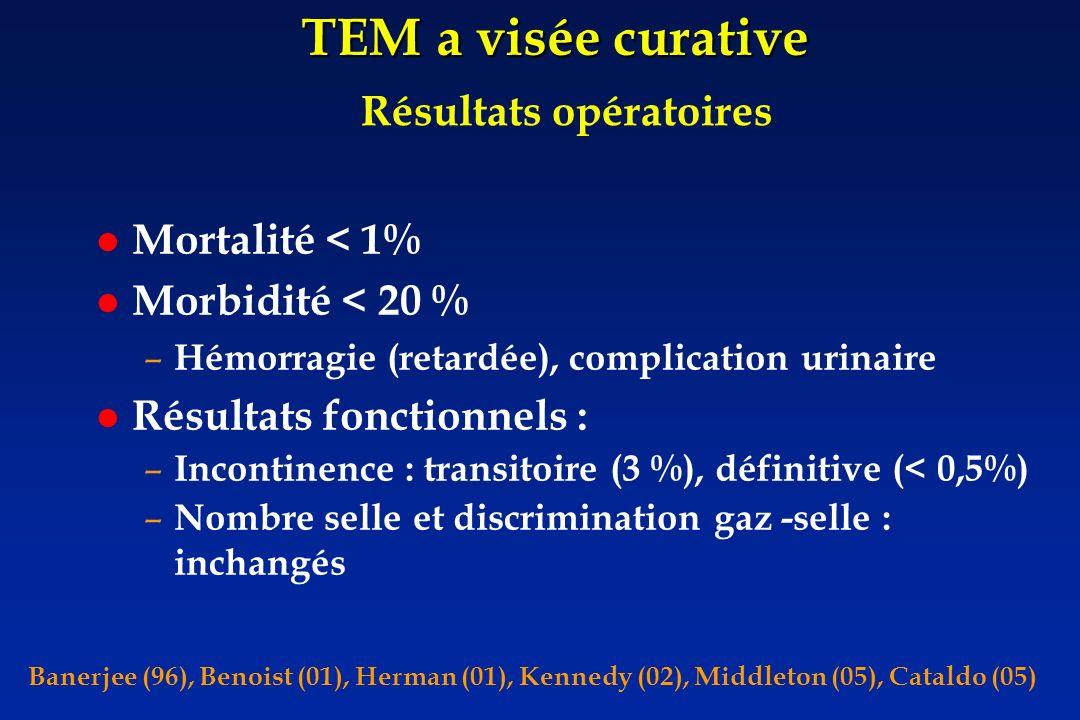 TEM a visée curative Mortalité < 1% Morbidité < 20 % – Hémorragie (retardée), complication urinaire Résultats fonctionnels : – Incontinence : transito
