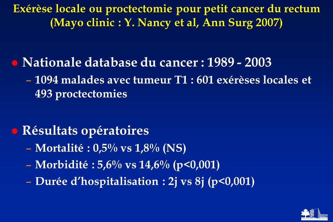 Exérèse locale ou proctectomie pour petit cancer du rectum (Mayo clinic : Y. Nancy et al, Ann Surg 2007) Nationale database du cancer : 1989 - 2003 –