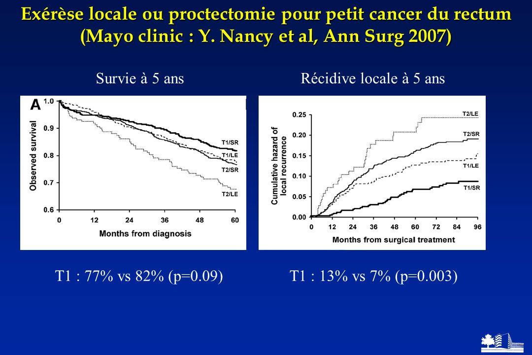 Exérèse locale ou proctectomie pour petit cancer du rectum (Mayo clinic : Y. Nancy et al, Ann Surg 2007) Survie à 5 ansRécidive locale à 5 ans T1 : 77