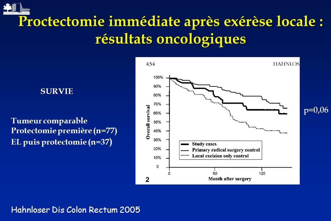 Proctectomie immédiate après exérèse locale : résultats oncologiques Hahnloser Dis Colon Rectum 2005 SURVIE Tumeur comparable Protectomie première (n=