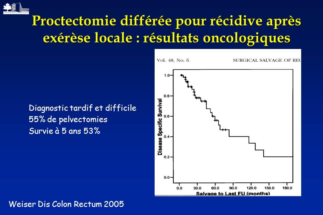 Proctectomie différée pour récidive après exérèse locale : résultats oncologiques Weiser Dis Colon Rectum 2005 Diagnostic tardif et difficile 55% de p