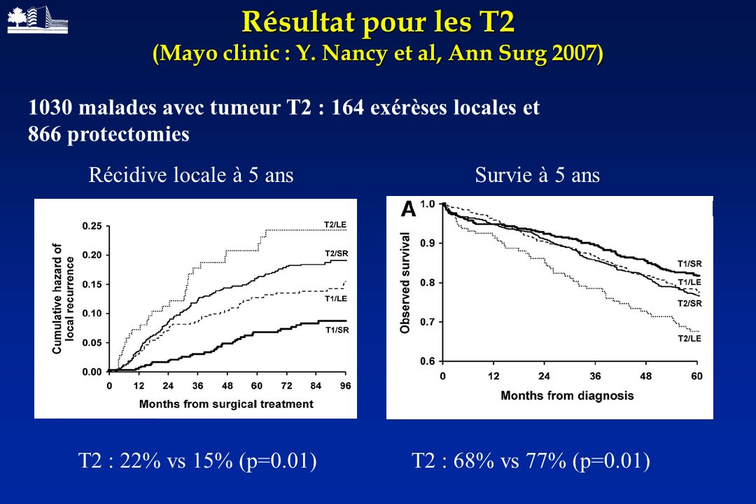 Résultat pour les T2 (Mayo clinic : Y. Nancy et al, Ann Surg 2007) Survie à 5 ansRécidive locale à 5 ans T2 : 68% vs 77% (p=0.01)T2 : 22% vs 15% (p=0.