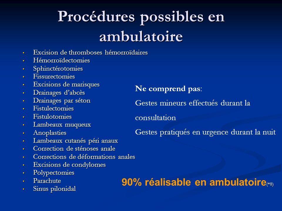 Procédures possibles en ambulatoire Excision de thromboses hémorroïdaires Excision de thromboses hémorroïdaires Hémorroïdectomies Hémorroïdectomies Sp