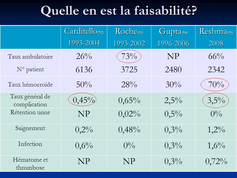 Faisable Avec de bons résultats (taux moyen de complication selon équipes : 0,5 à 10%) (*6-7) (*8) Morbi-mortalité comparables avec chirurgie en hospitalisation complète (*8)