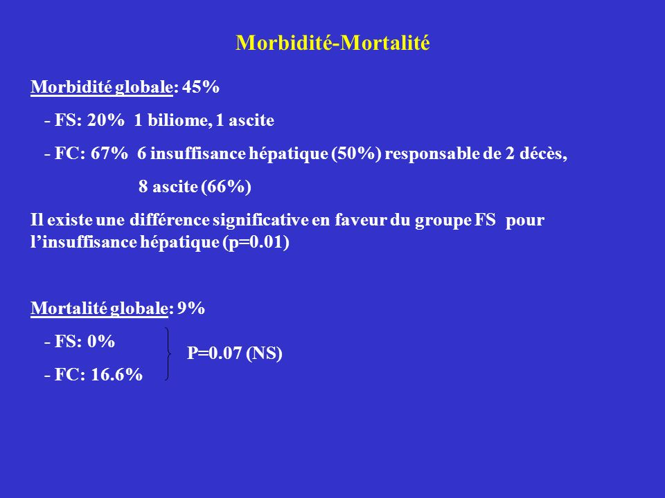 Morbidité-Mortalité Morbidité globale: 45% - FS: 20% 1 biliome, 1 ascite - FC: 67% 6 insuffisance hépatique (50%) responsable de 2 décès, 8 ascite (66%) Il existe une différence significative en faveur du groupe FS pour linsuffisance hépatique (p=0.01) Mortalité globale: 9% - FS: 0% - FC: 16.6% P=0.07 (NS)