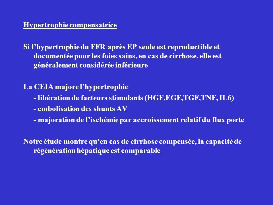 Hypertrophie compensatrice Si lhypertrophie du FFR après EP seule est reproductible et documentée pour les foies sains, en cas de cirrhose, elle est généralement considérée inférieure La CEIA majore lhypertrophie - libération de facteurs stimulants (HGF,EGF,TGF,TNF, IL6) - embolisation des shunts AV - majoration de lischémie par accroissement relatif du flux porte Notre étude montre quen cas de cirrhose compensée, la capacité de régénération hépatique est comparable