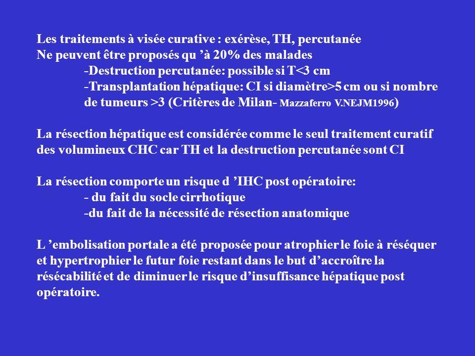 Les traitements à visée curative : exérèse, TH, percutanée Ne peuvent être proposés qu à 20% des malades -Destruction percutanée: possible si T<3 cm -Transplantation hépatique: CI si diamètre>5 cm ou si nombre de tumeurs >3 (Critères de Milan- Mazzaferro V.NEJM1996 ) La résection hépatique est considérée comme le seul traitement curatif des volumineux CHC car TH et la destruction percutanée sont CI La résection comporte un risque d IHC post opératoire: - du fait du socle cirrhotique -du fait de la nécessité de résection anatomique L embolisation portale a été proposée pour atrophier le foie à réséquer et hypertrophier le futur foie restant dans le but daccroître la résécabilité et de diminuer le risque dinsuffisance hépatique post opératoire.