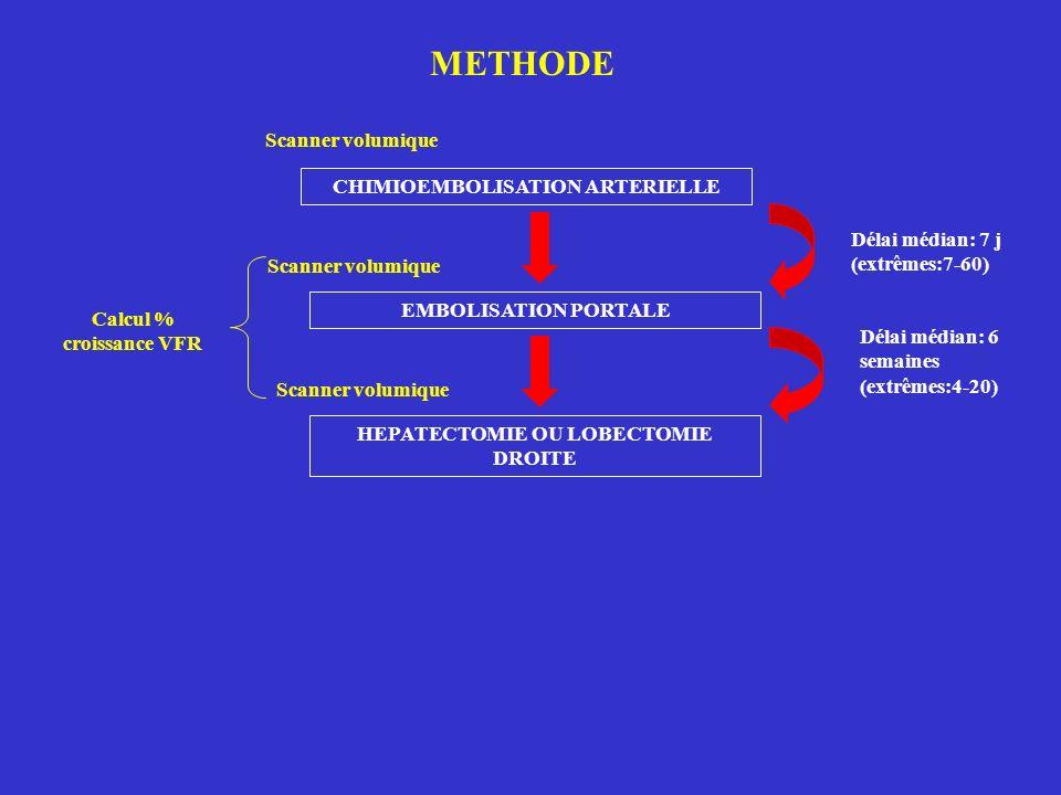CHIMIOEMBOLISATION ARTERIELLE EMBOLISATION PORTALE HEPATECTOMIE OU LOBECTOMIE DROITE METHODE Délai médian: 7 j (extrêmes:7-60) Délai médian: 6 semaines (extrêmes:4-20) Scanner volumique Calcul % croissance VFR