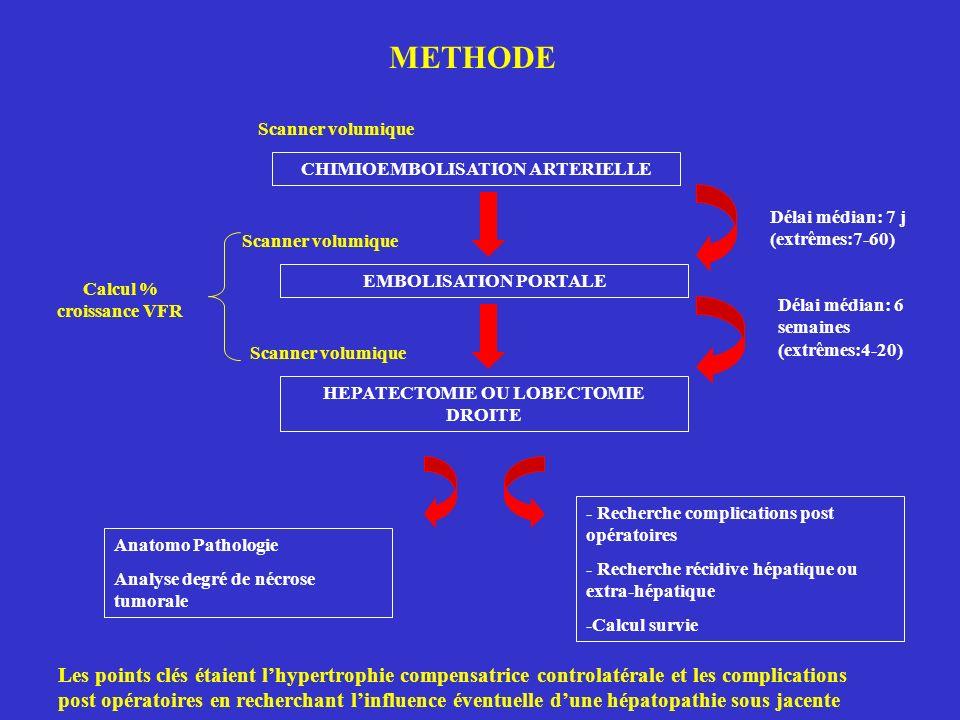CHIMIOEMBOLISATION ARTERIELLE EMBOLISATION PORTALE HEPATECTOMIE OU LOBECTOMIE DROITE METHODE Délai médian: 7 j (extrêmes:7-60) Délai médian: 6 semaines (extrêmes:4-20) Scanner volumique Calcul % croissance VFR Anatomo Pathologie Analyse degré de nécrose tumorale - Recherche complications post opératoires - Recherche récidive hépatique ou extra-hépatique -Calcul survie Les points clés étaient lhypertrophie compensatrice controlatérale et les complications post opératoires en recherchant linfluence éventuelle dune hépatopathie sous jacente
