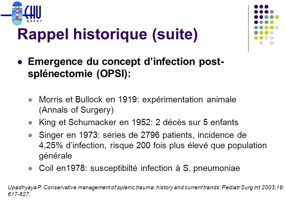 Rappel historique (suite) Emergence du concept dinfection post- splénectomie (OPSI): Morris et Bullock en 1919: expérimentation animale (Annals of Sur