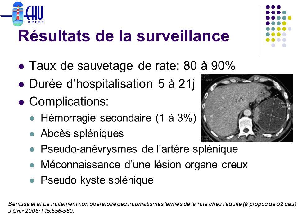 Résultats de la surveillance Taux de sauvetage de rate: 80 à 90% Durée dhospitalisation 5 à 21j Complications: Hémorragie secondaire (1 à 3%) Abcès sp