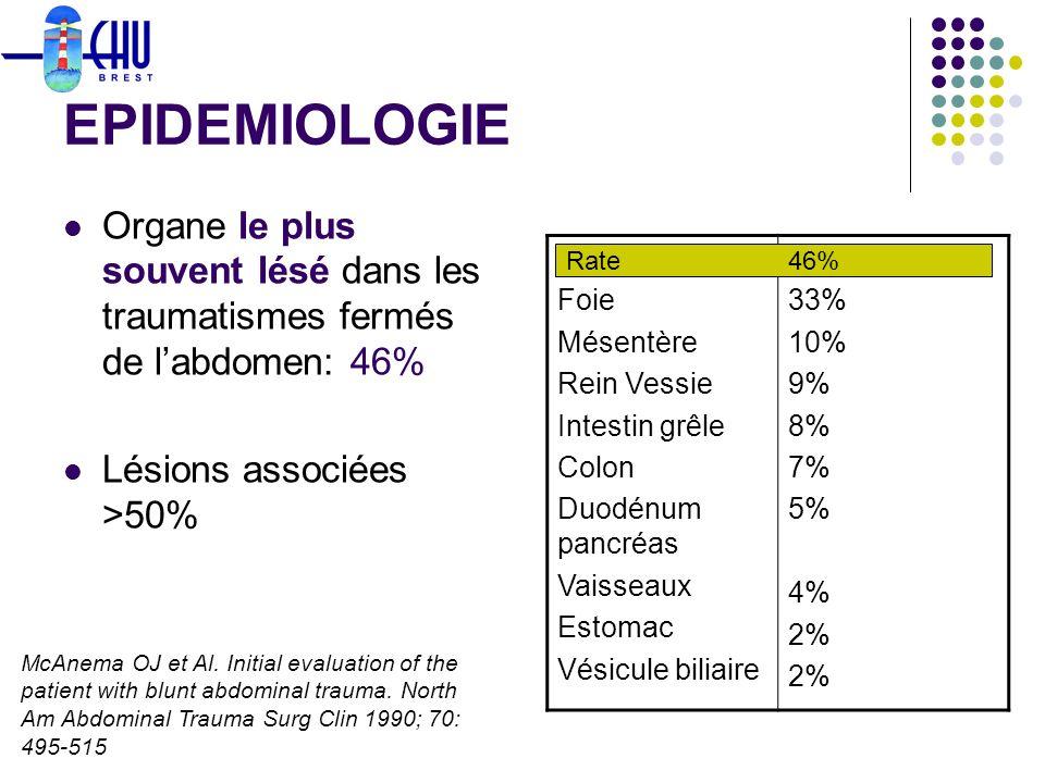 EPIDEMIOLOGIE Organe le plus souvent lésé dans les traumatismes fermés de labdomen: 46% Lésions associées >50% Rate Foie Mésentère Rein Vessie Intesti