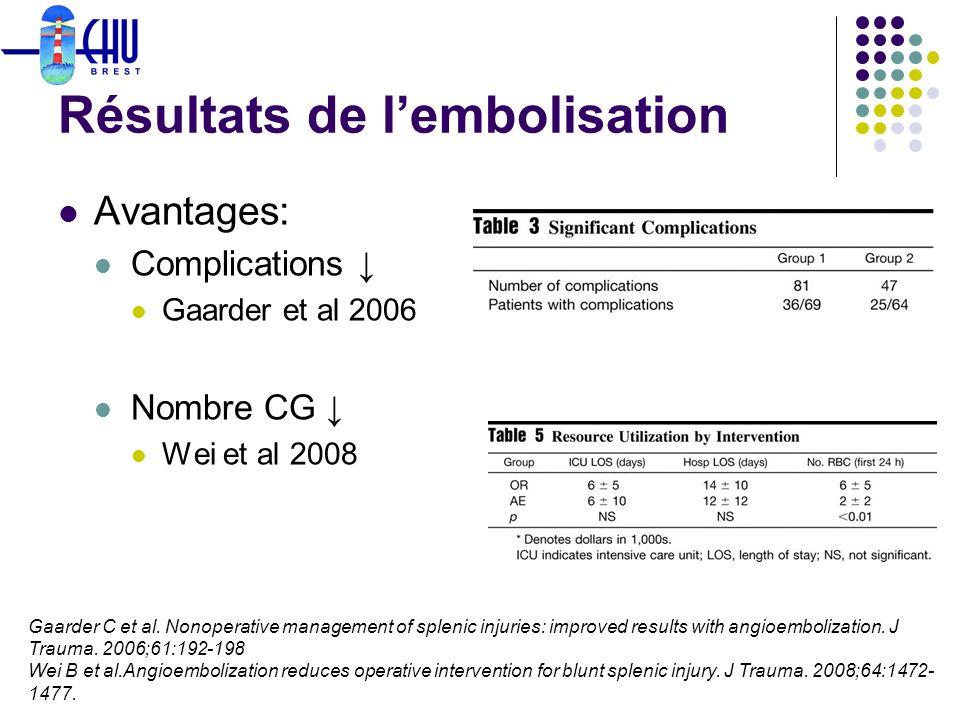 Résultats de lembolisation Avantages: Complications Gaarder et al 2006 Nombre CG Wei et al 2008 Gaarder C et al. Nonoperative management of splenic in