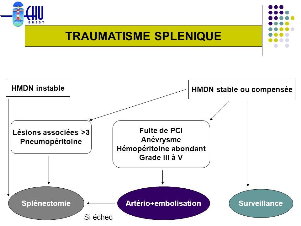 TRAUMATISME SPLENIQUE HMDN instable HMDN stable ou compensée Lésions associées >3 Pneumopéritoine Fuite de PCI Anévrysme Hémopéritoine abondant Grade