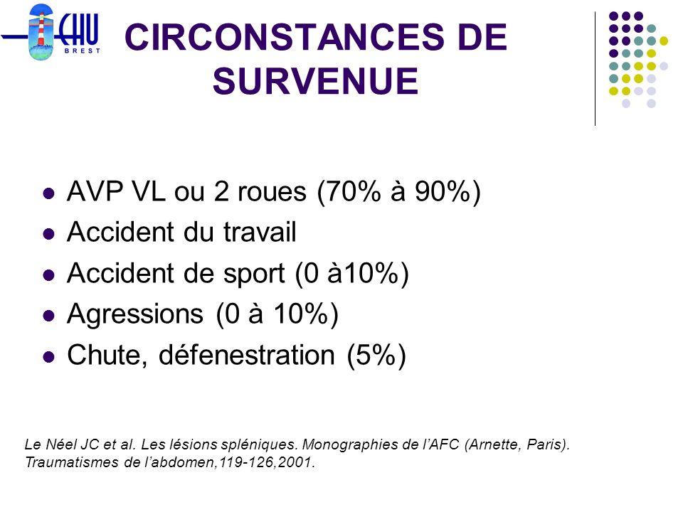 CIRCONSTANCES DE SURVENUE AVP VL ou 2 roues (70% à 90%) Accident du travail Accident de sport (0 à10%) Agressions (0 à 10%) Chute, défenestration (5%)
