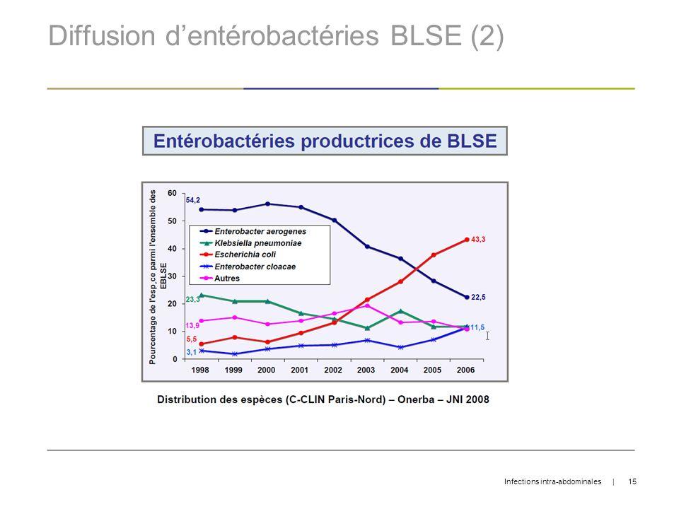 Diffusion dentérobactéries BLSE (2) Infections intra-abdominales   15