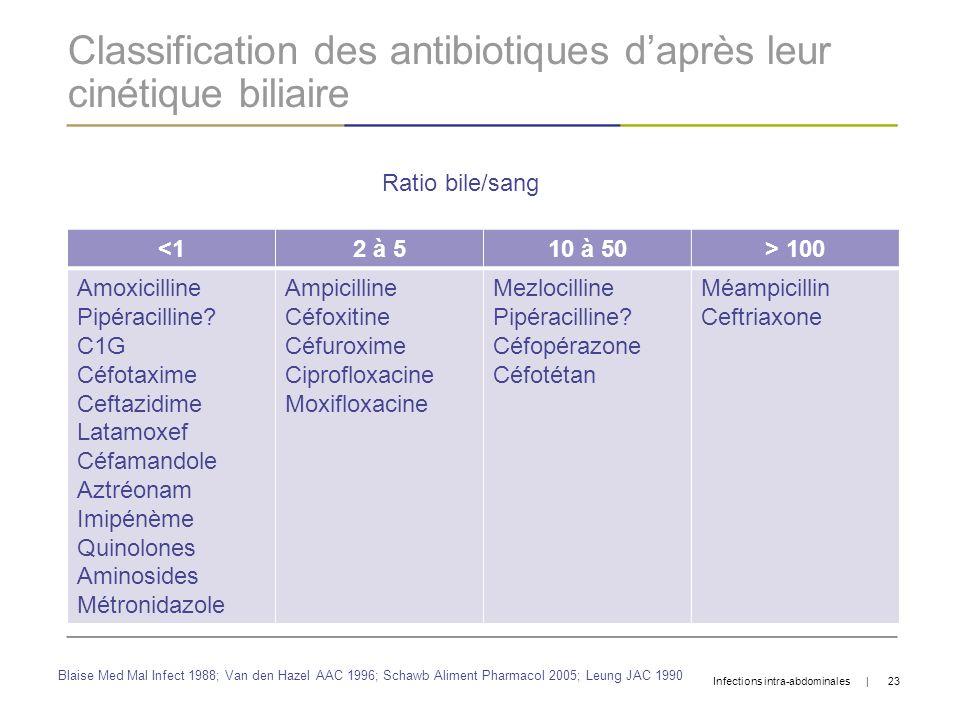 Classification des antibiotiques daprès leur cinétique biliaire <12 à 510 à 50> 100 Amoxicilline Pipéracilline? C1G Céfotaxime Ceftazidime Latamoxef C