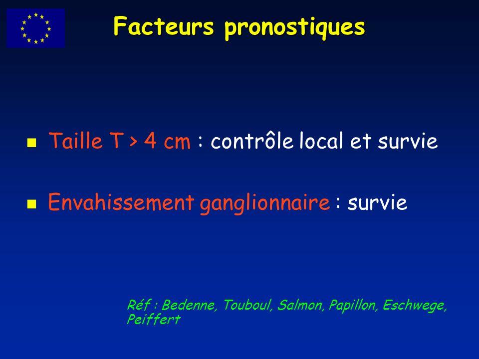 Facteurs pronostiques Taille T > 4 cm : contrôle local et survie Envahissement ganglionnaire : survie Réf : Bedenne, Touboul, Salmon, Papillon, Eschwe